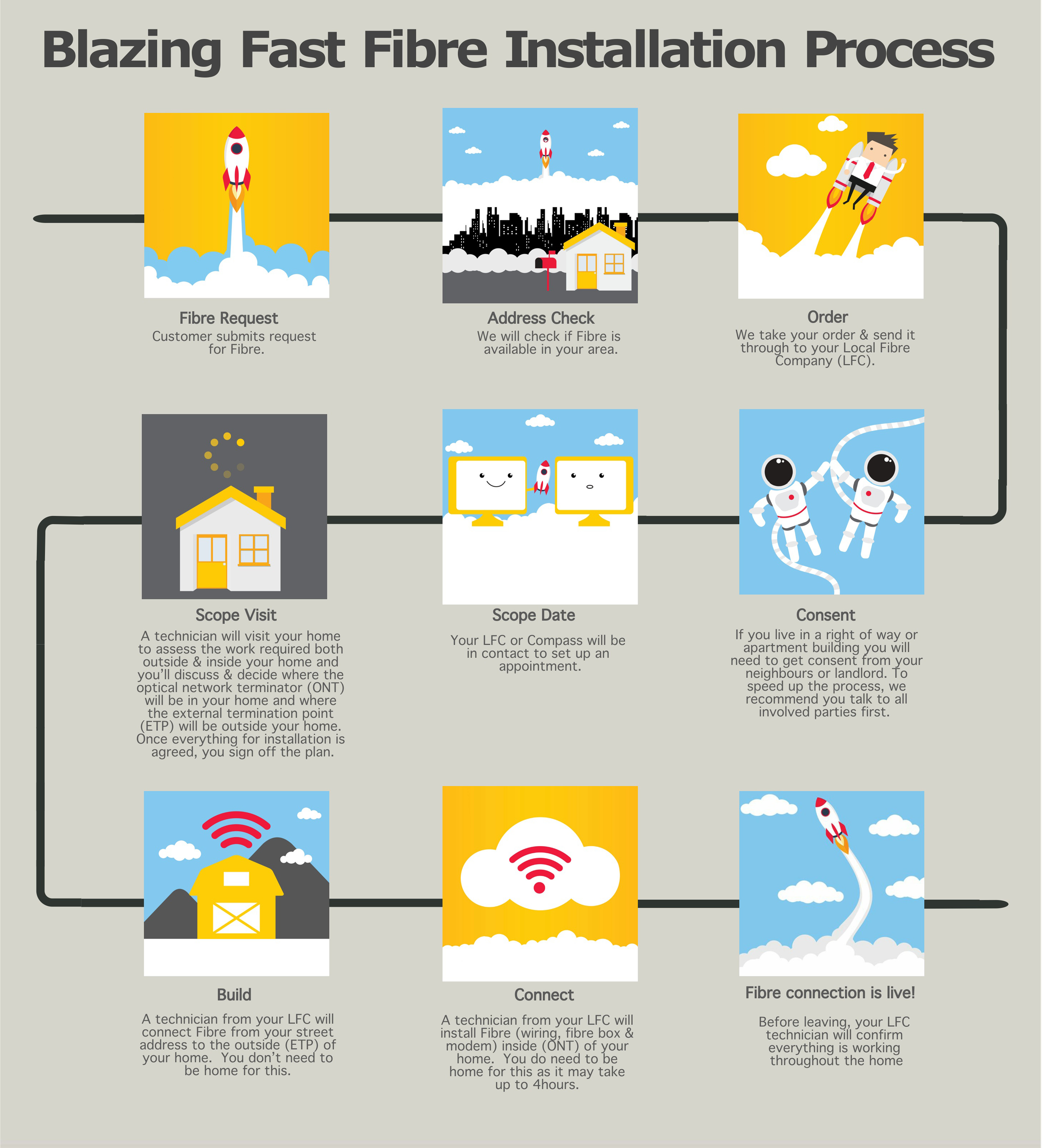 What You Need To Know About Fibre Installation Compass Communications Quick Phone Jack Install Home Wiring Infographic